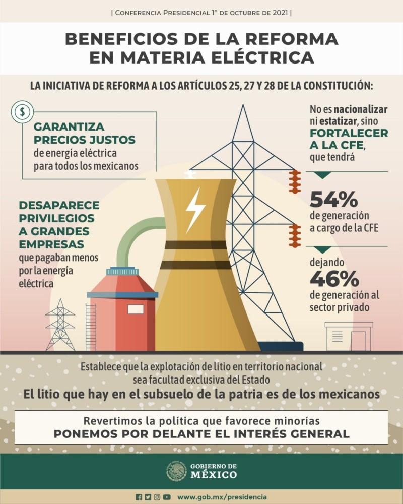 Reforma eléctrica: ¿Cuáles serán los beneficios para la gente?   Noticias  de México   EL IMPARCIAL