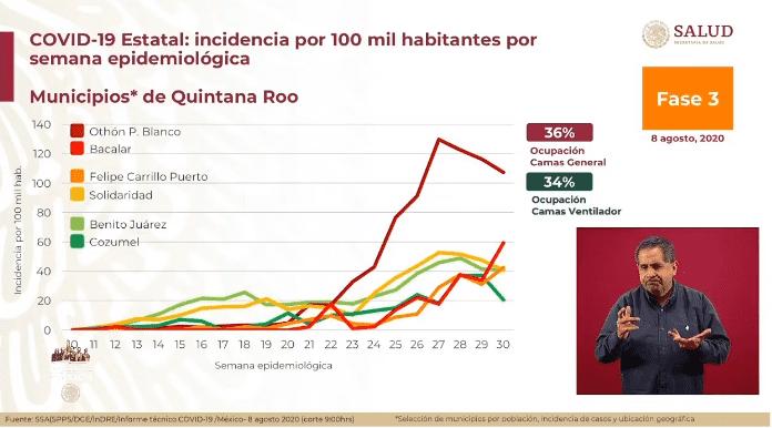 Se acumulan 53,003 muertes y 485,836 contagios confirmados — Coronavirus en México